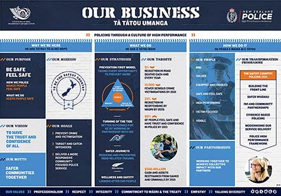 Our business infographic