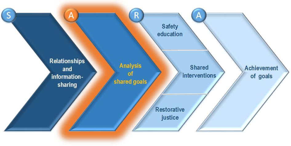 Police-School Partnership Model with Stage Two highlighted.