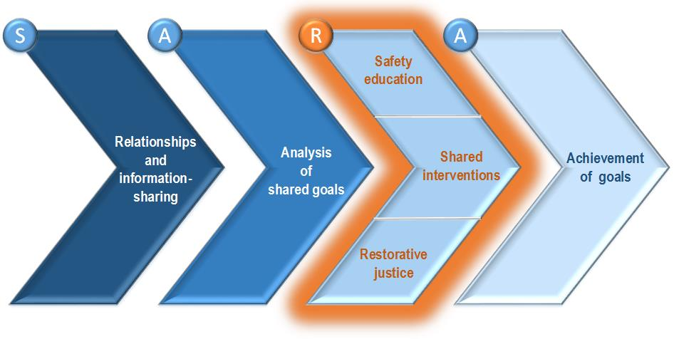 Police-School Partnership Model with Stage Three highlighted.