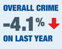 Graphic reads 'Overall crime -4.1 percent on last year. A red arrow points downwards beside the figure -4.1 percent.