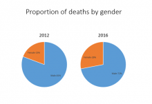 Proportion of deaths by gender